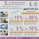 البلدية تمنح خصومات تشجيعية