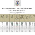 نتائج فحوصات المياه – شهر 7/2017